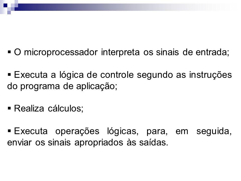O microprocessador interpreta os sinais de entrada; Executa a lógica de controle segundo as instruções do programa de aplicação; Realiza cálculos; Exe