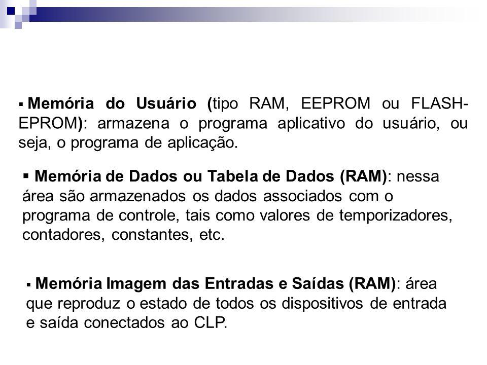 Memória do Usuário (tipo RAM, EEPROM ou FLASH- EPROM): armazena o programa aplicativo do usuário, ou seja, o programa de aplicação. Memória de Dados o