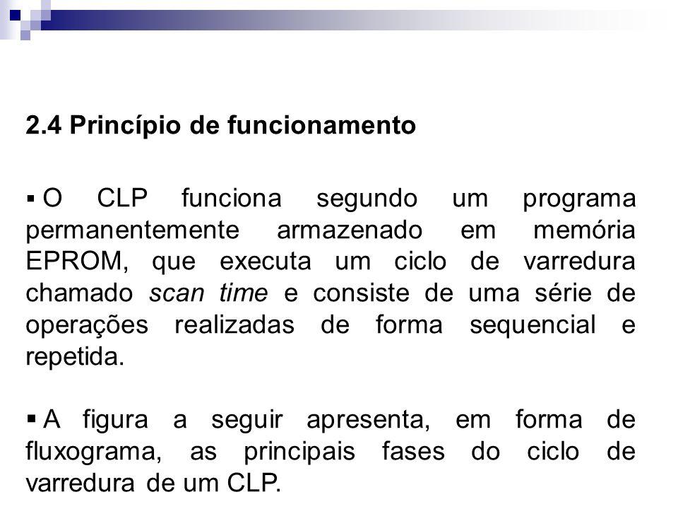 2.4 Princípio de funcionamento O CLP funciona segundo um programa permanentemente armazenado em memória EPROM, que executa um ciclo de varredura chama