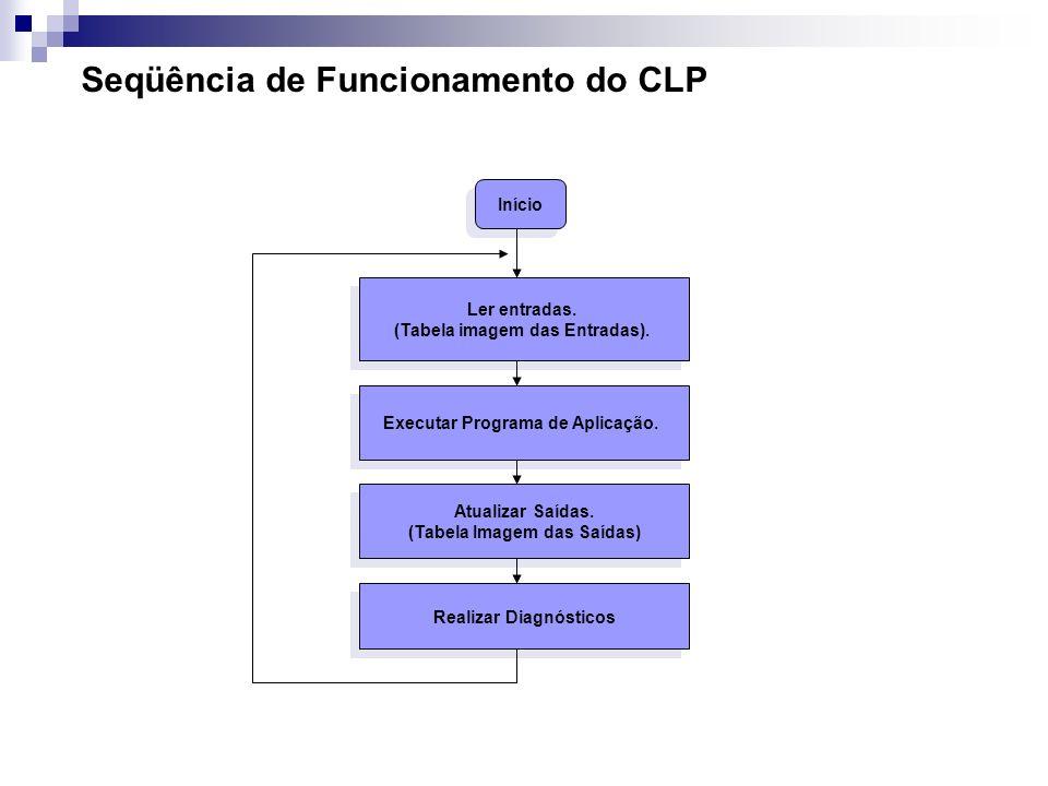 Seqüência de Funcionamento do CLP Início Ler entradas. (Tabela imagem das Entradas). Ler entradas. (Tabela imagem das Entradas). Executar Programa de