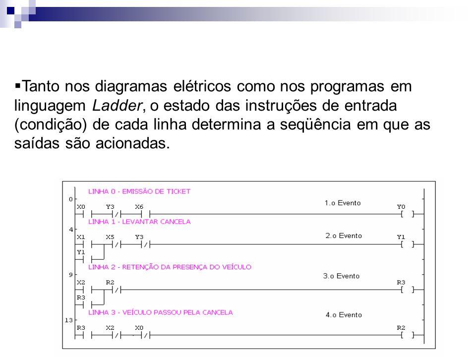 Tanto nos diagramas elétricos como nos programas em linguagem Ladder, o estado das instruções de entrada (condição) de cada linha determina a seqüênci