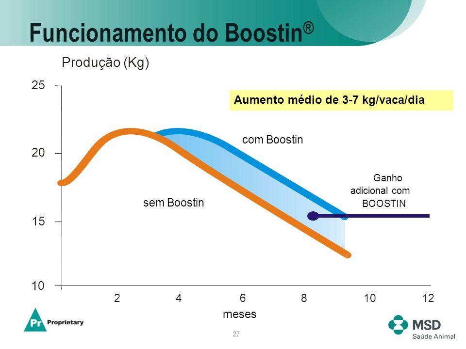 27 Funcionamento do Boostin ® Aumento médio de 3-7 kg/vaca/dia Produção (Kg) 25 24681012 com Boostin 20 15 10 sem Boostin Ganho adicional com BOOSTIN