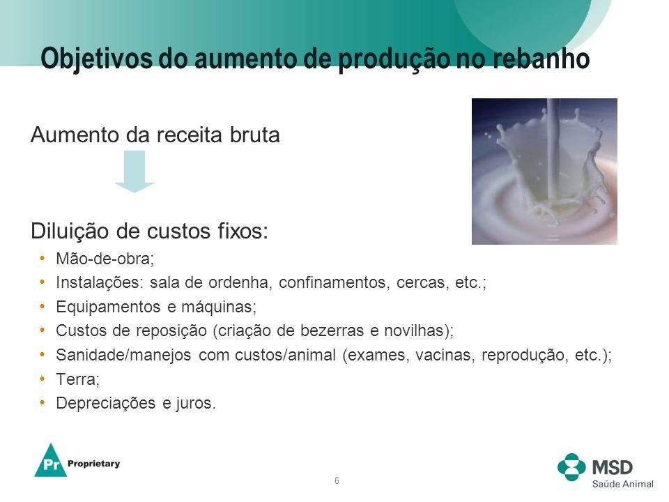 6 Objetivos do aumento de produção no rebanho Aumento da receita bruta Diluição de custos fixos: Mão-de-obra; Instalações: sala de ordenha, confinamen