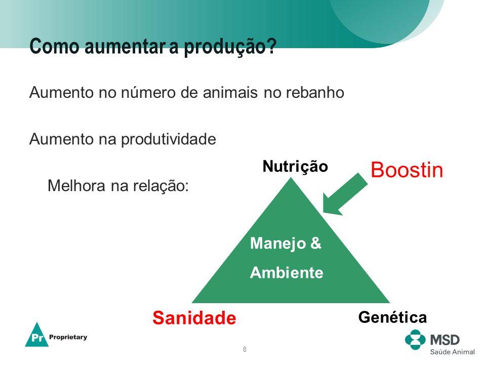 8 Como aumentar a produção? Aumento no número de animais no rebanho Aumento na produtividade Melhora na relação: Nutrição Sanidade Genética Manejo & A