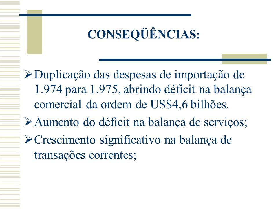 CONSEQÜÊNCIAS: Duplicação das despesas de importação de 1.974 para 1.975, abrindo déficit na balança comercial da ordem de US$4,6 bilhões. Aumento do