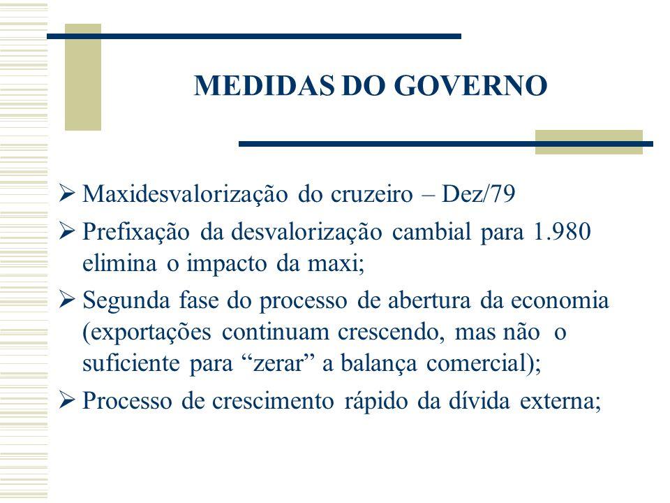 MEDIDAS DO GOVERNO Maxidesvalorização do cruzeiro – Dez/79 Prefixação da desvalorização cambial para 1.980 elimina o impacto da maxi; Segunda fase do