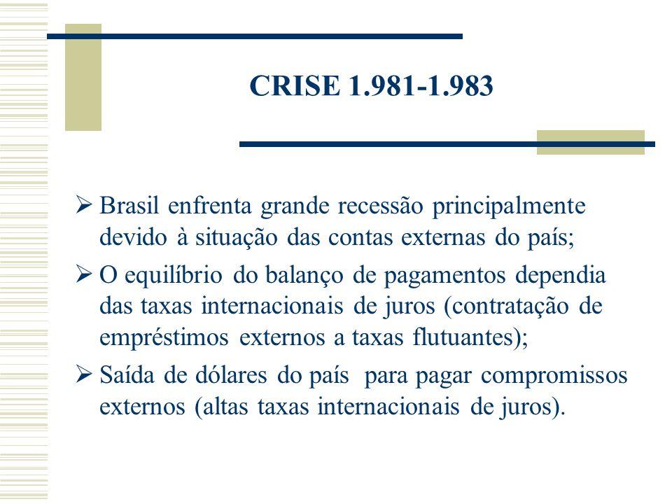 CRISE 1.981-1.983 Brasil enfrenta grande recessão principalmente devido à situação das contas externas do país; O equilíbrio do balanço de pagamentos