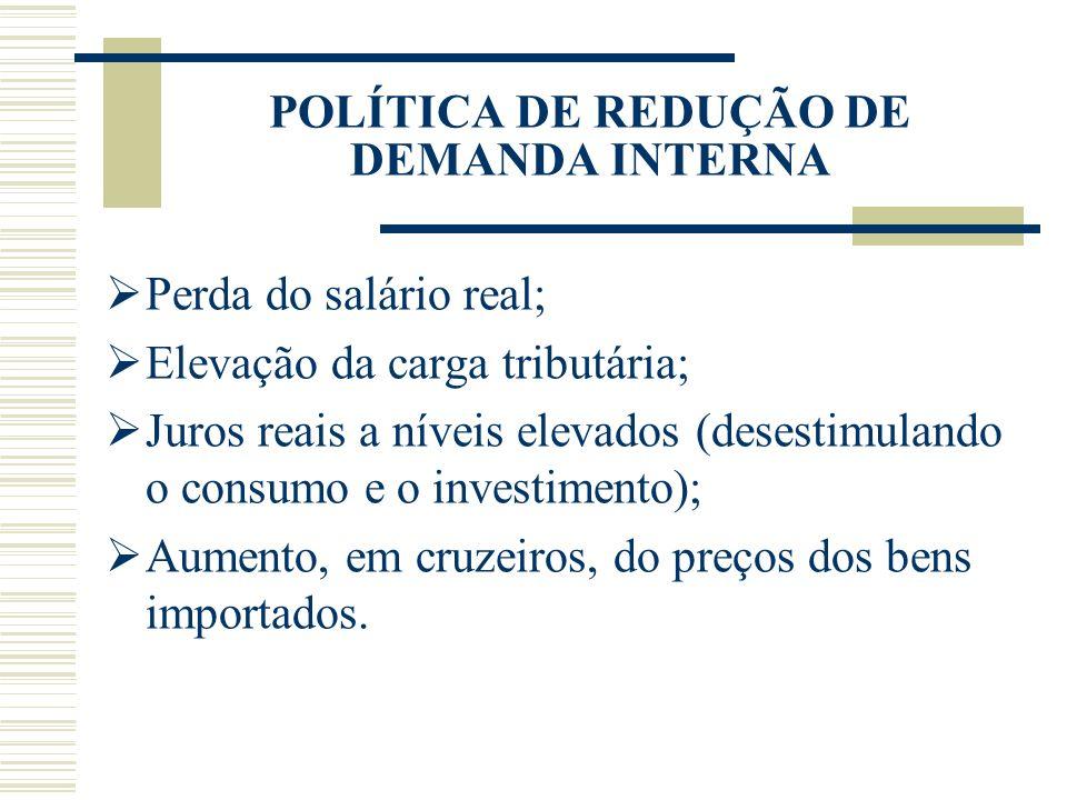 POLÍTICA DE REDUÇÃO DE DEMANDA INTERNA Perda do salário real; Elevação da carga tributária; Juros reais a níveis elevados (desestimulando o consumo e