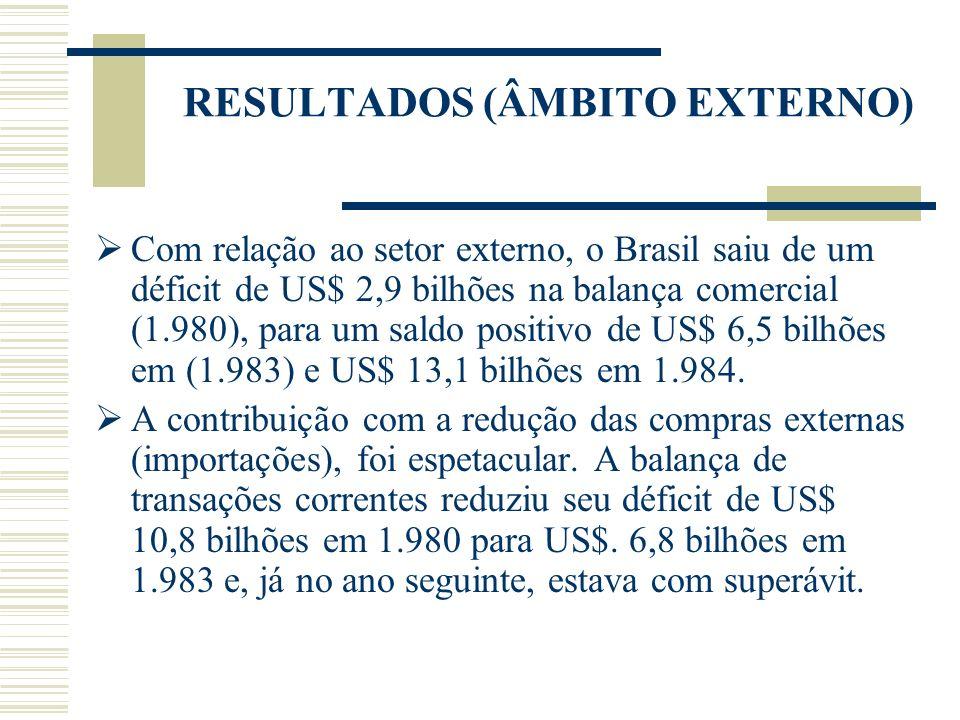 RESULTADOS (ÂMBITO EXTERNO) Com relação ao setor externo, o Brasil saiu de um déficit de US$ 2,9 bilhões na balança comercial (1.980), para um saldo p