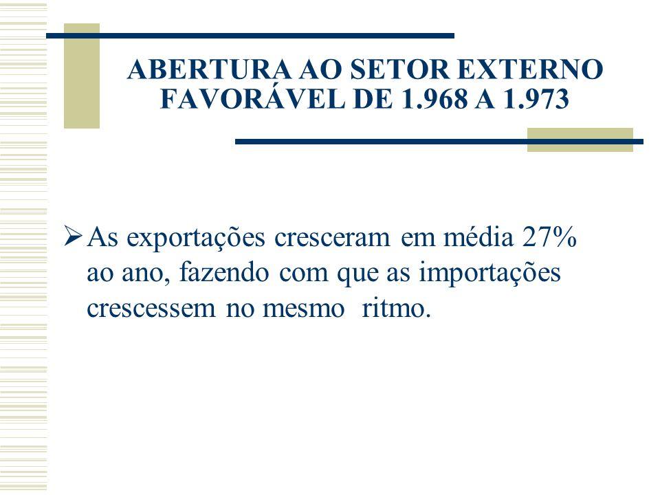 ABERTURA AO SETOR EXTERNO FAVORÁVEL DE 1.968 A 1.973 As exportações cresceram em média 27% ao ano, fazendo com que as importações crescessem no mesmo