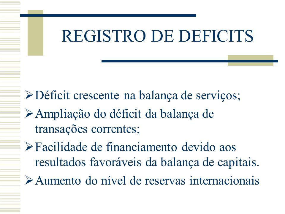 REGISTRO DE DEFICITS Déficit crescente na balança de serviços; Ampliação do déficit da balança de transações correntes; Facilidade de financiamento de