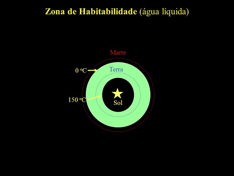 Zona de Habitabilidade (água líquida) 0 o C Terra Sol Marte 150 o C