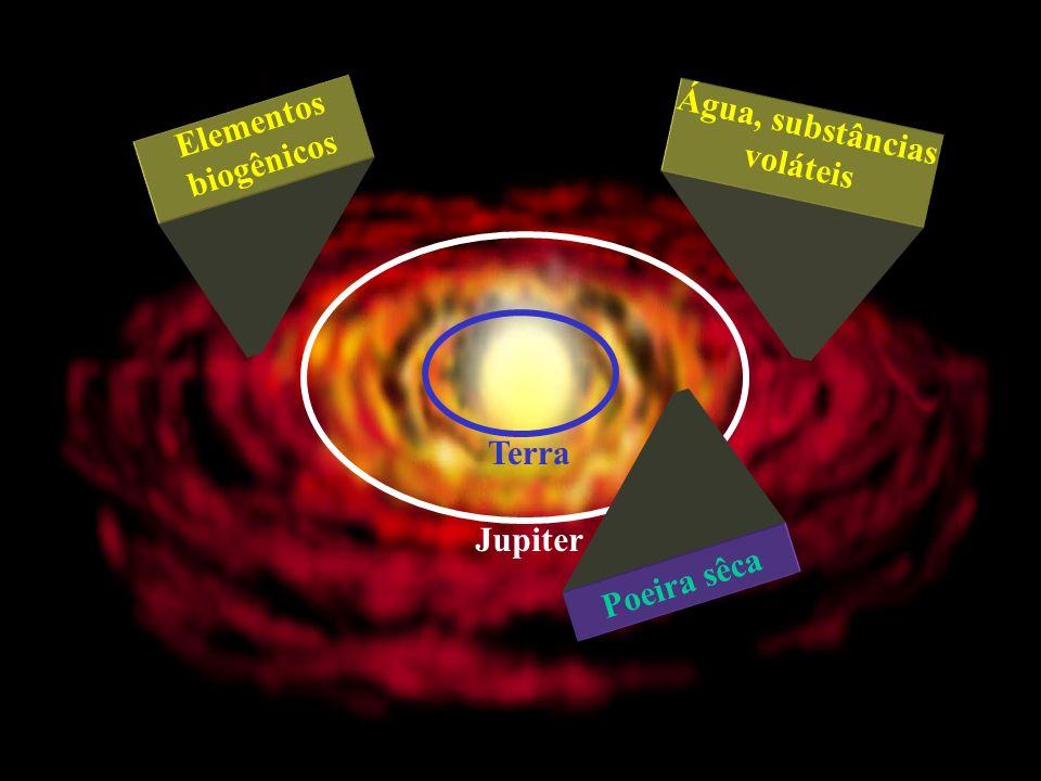 Jupiter Terra Poeira sêca Elementos biogênicos Água, substâncias voláteis