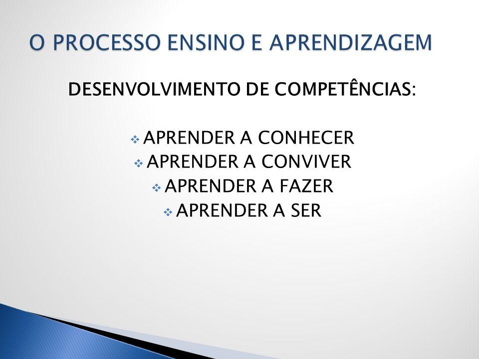 DESENVOLVIMENTO DE COMPETÊNCIAS: APRENDER A CONHECER APRENDER A CONVIVER APRENDER A FAZER APRENDER A SER