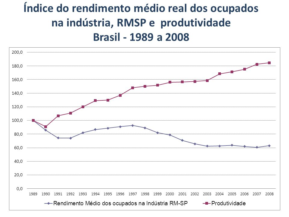 Índice do rendimento médio real dos ocupados na indústria, RMSP e produtividade Brasil - 1989 a 2008
