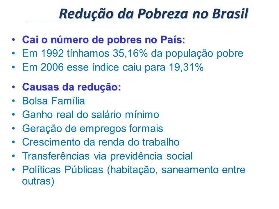 Redução da Pobreza no Brasil Cai o número de pobres no País:Cai o número de pobres no País: Em 1992 tínhamos 35,16% da população pobre Em 2006 esse índice caiu para 19,31% Causas da redução:Causas da redução: Bolsa Família Ganho real do salário mínimo Geração de empregos formais Crescimento da renda do trabalho Transferências via previdência social Políticas Públicas (habitação, saneamento entre outras)
