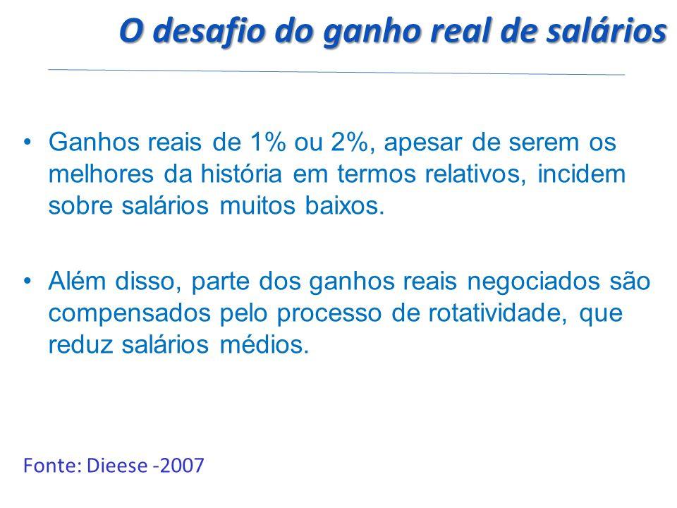 O desafio do ganho real de salários O desafio do ganho real de salários Ganhos reais de 1% ou 2%, apesar de serem os melhores da história em termos relativos, incidem sobre salários muitos baixos.