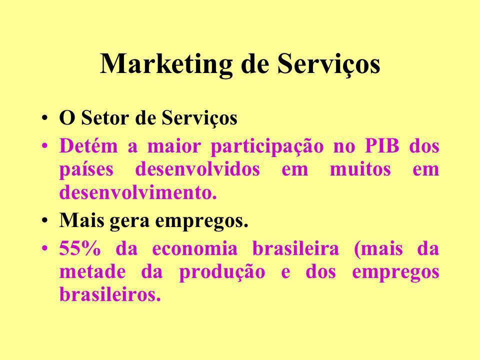 Marketing de Serviços O Setor de Serviços Detém a maior participação no PIB dos países desenvolvidos em muitos em desenvolvimento. Mais gera empregos.