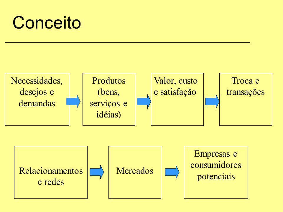 Conceito Necessidades, desejos e demandas Produtos (bens, serviços e idéias) Valor, custo e satisfação Troca e transações Relacionamentos e redes Merc
