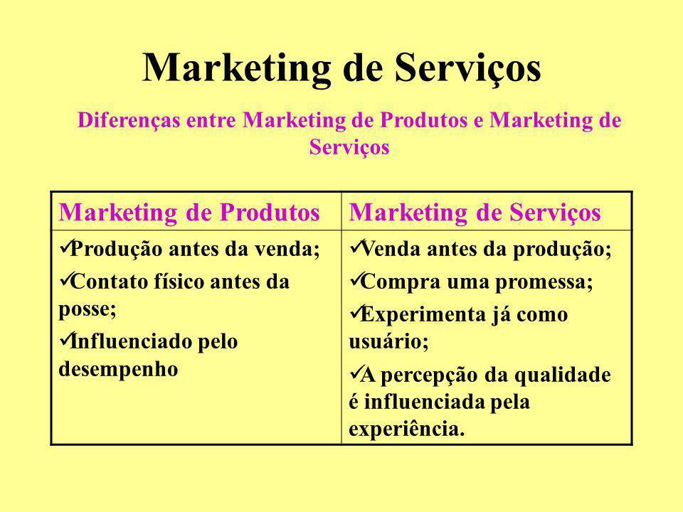 Marketing de Serviços Marketing de ProdutosMarketing de Serviços Produção antes da venda; Contato físico antes da posse; Influenciado pelo desempenho
