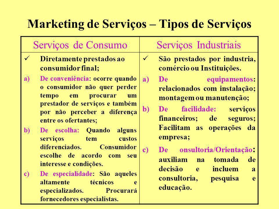 Marketing de Serviços – Tipos de Serviços Serviços de ConsumoServiços Industriais Diretamente prestados ao consumidor final; a)De conveniência: ocorre