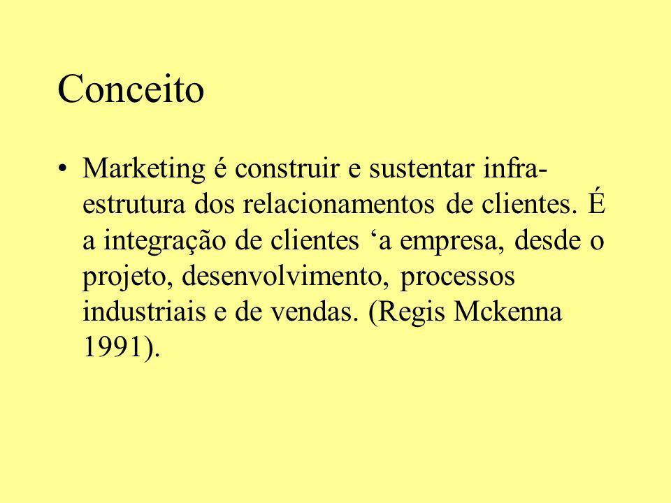 Conceito Marketing é construir e sustentar infra- estrutura dos relacionamentos de clientes. É a integração de clientes a empresa, desde o projeto, de