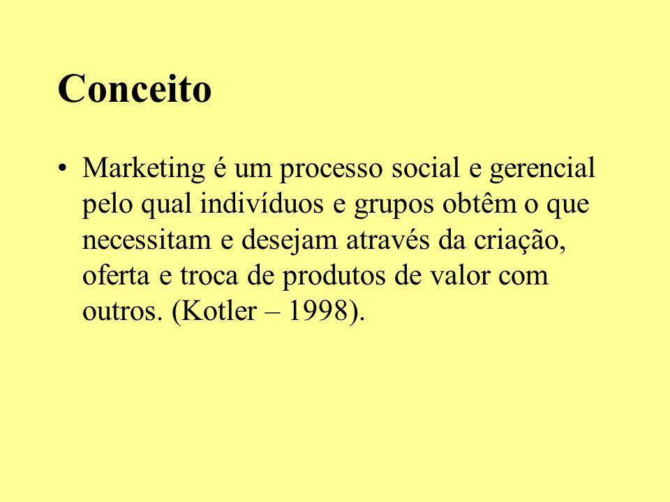 Conceito Marketing é um processo social e gerencial pelo qual indivíduos e grupos obtêm o que necessitam e desejam através da criação, oferta e troca