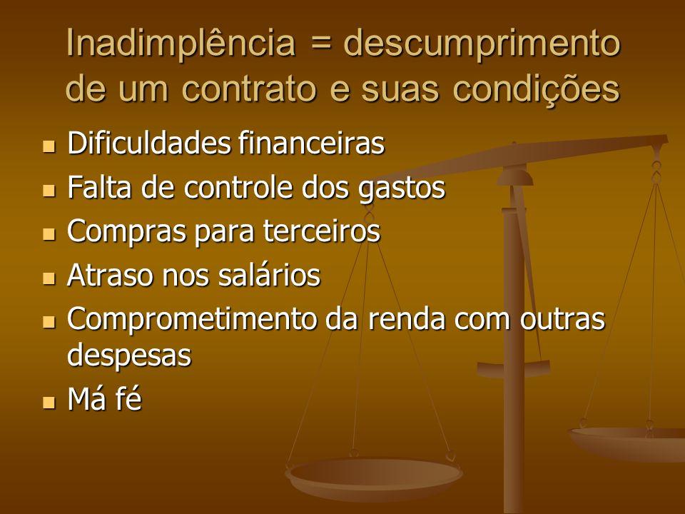 Inadimplência = descumprimento de um contrato e suas condições Dificuldades financeiras Dificuldades financeiras Falta de controle dos gastos Falta de