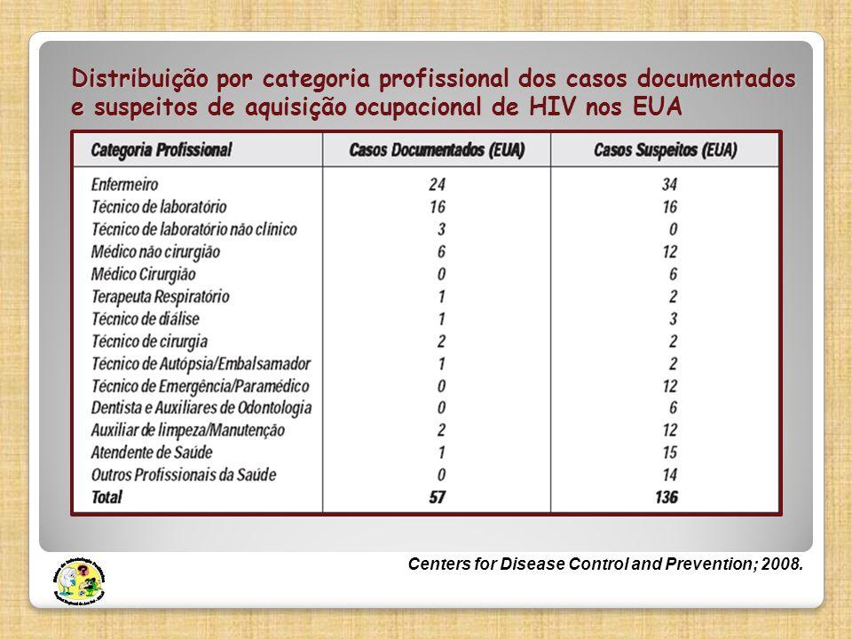 Distribuição por categoria profissional dos casos documentados e suspeitos de aquisição ocupacional de HIV nos EUA Centers for Disease Control and Pre