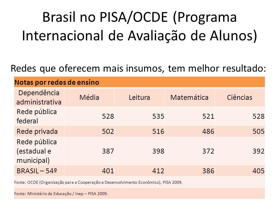 Brasil no PISA/OCDE (Programa Internacional de Avaliação de Alunos) Notas por redes de ensino Dependência administrativa MédiaLeituraMatemáticaCiência