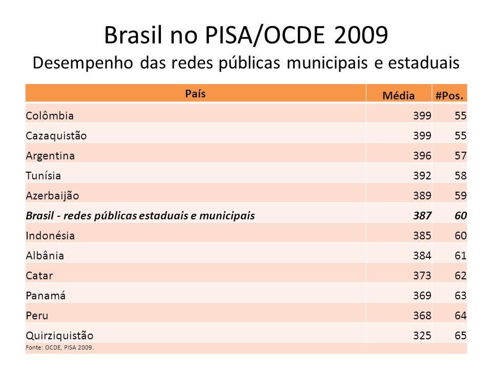 Brasil no PISA/OCDE 2009 Desempenho das redes públicas municipais e estaduais País Média#Pos. Colômbia39955 Cazaquistão39955 Argentina39657 Tunísia392