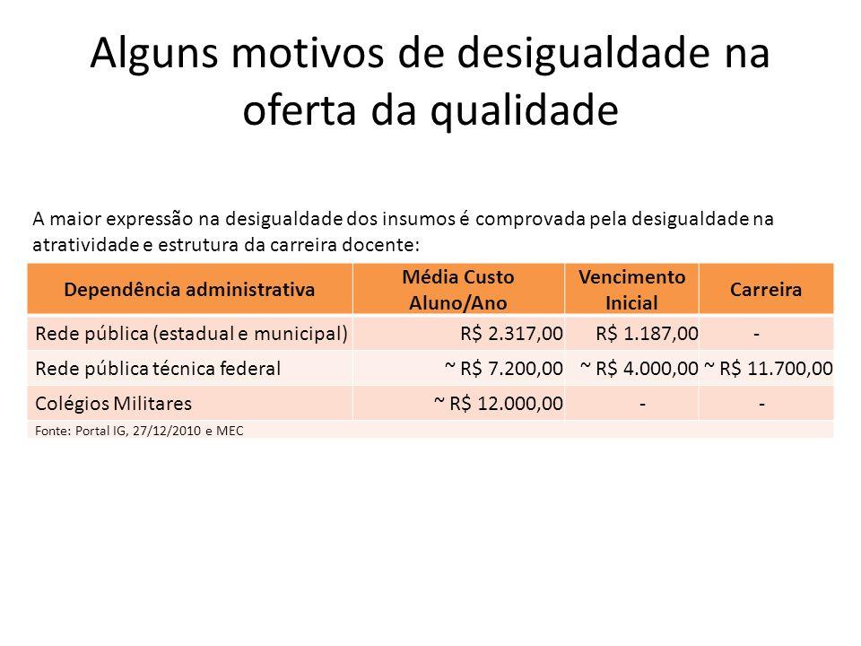 Alguns motivos de desigualdade na oferta da qualidade Dependência administrativa Média Custo Aluno/Ano Vencimento Inicial Carreira Rede pública (estad