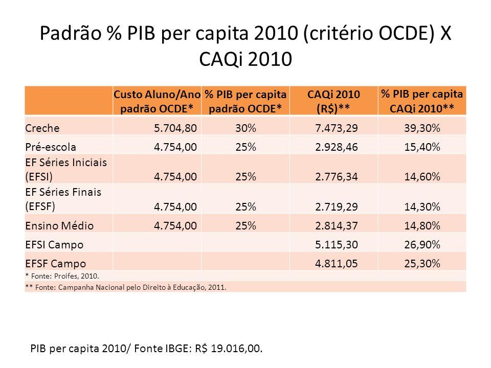 Padrão % PIB per capita 2010 (critério OCDE) X CAQi 2010 Custo Aluno/Ano padrão OCDE* % PIB per capita padrão OCDE* CAQi 2010 (R$)** % PIB per capita