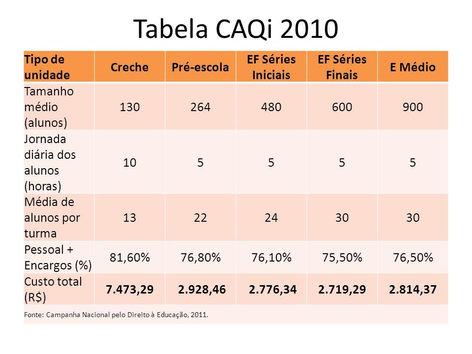 Tabela CAQi 2010 Tipo de unidade CrechePré-escola EF Séries Iniciais EF Séries Finais E Médio Tamanho médio (alunos) 130264480600900 Jornada diária do