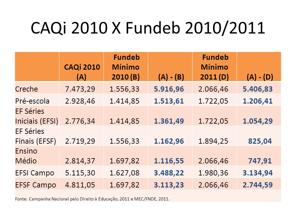 CAQi 2010 X Fundeb 2010/2011 CAQi 2010 (A) Fundeb Mínimo 2010 (B) (A) - (B) Fundeb Mínimo 2011 (D) (A) - (D) Creche 7.473,29 1.556,33 5.916,96 2.066,4