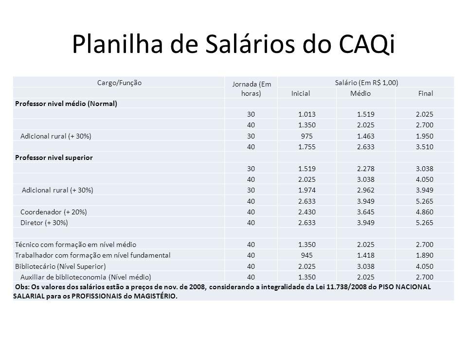 Planilha de Salários do CAQi Cargo/Função Jornada (Em horas) Salário (Em R$ 1,00) Inicial Médio Final Professor nivel médio (Normal) 301.0131.5192.025