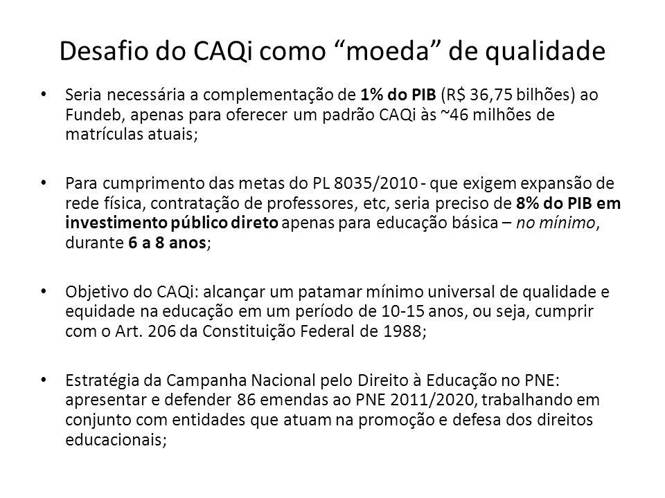 Desafio do CAQi como moeda de qualidade Seria necessária a complementação de 1% do PIB (R$ 36,75 bilhões) ao Fundeb, apenas para oferecer um padrão CA