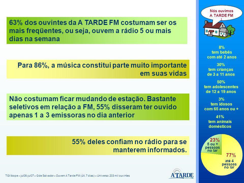 TGI Ibope – jul06-jul07 – Gde Salvador – Ouvem A Tarde FM (últ. 7 dias) – Universo: 203 mil ouvintes Nós ouvimos A TARDE FM ! 8% tem bebês com até 2 a