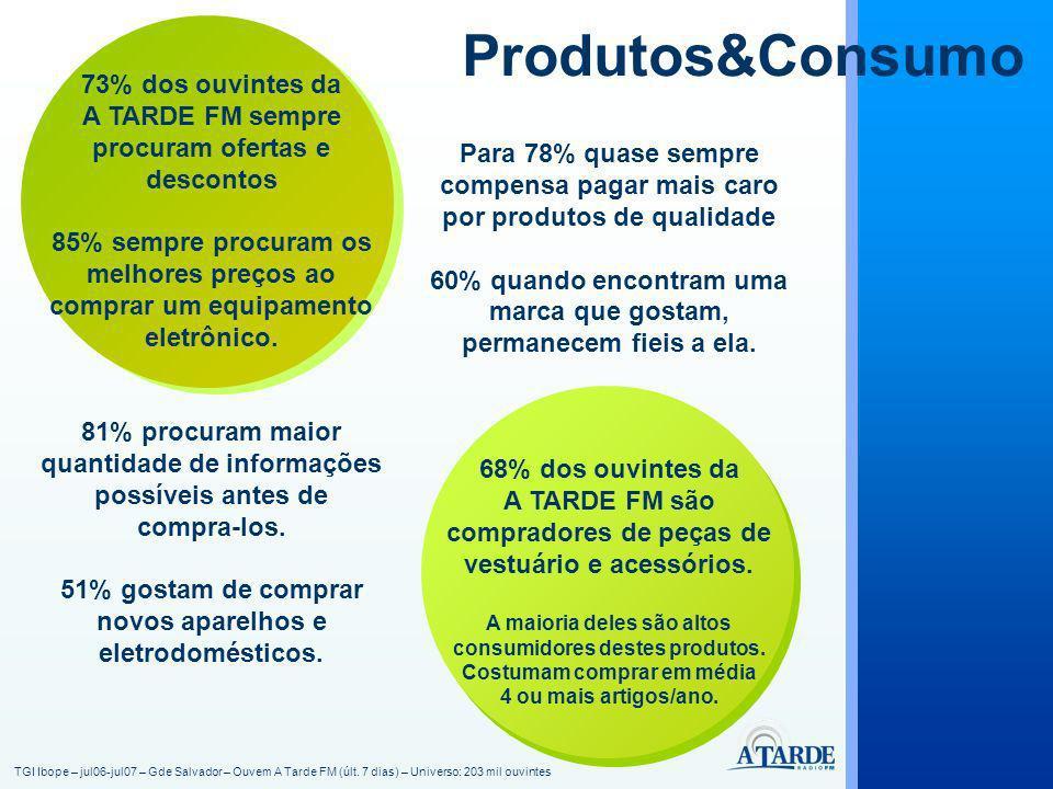 Produtos&Consumo 73% dos ouvintes da A TARDE FM sempre procuram ofertas e descontos 85% sempre procuram os melhores preços ao comprar um equipamento e