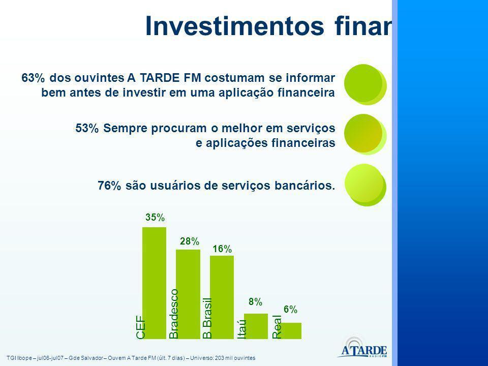 63% dos ouvintes A TARDE FM costumam se informar bem antes de investir em uma aplicação financeira 53% Sempre procuram o melhor em serviços e aplicações financeiras 76% são usuários de serviços bancários.