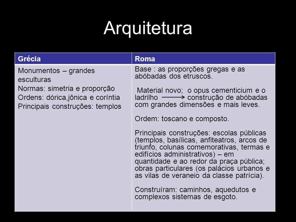 Arquitetura GréciaRoma Monumentos – grandes esculturas Normas: simetria e proporção Ordens: dórica,jônica e coríntia Principais construções: templos B