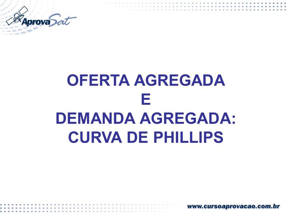 OFERTA AGREGADA E DEMANDA AGREGADA: CURVA DE PHILLIPS