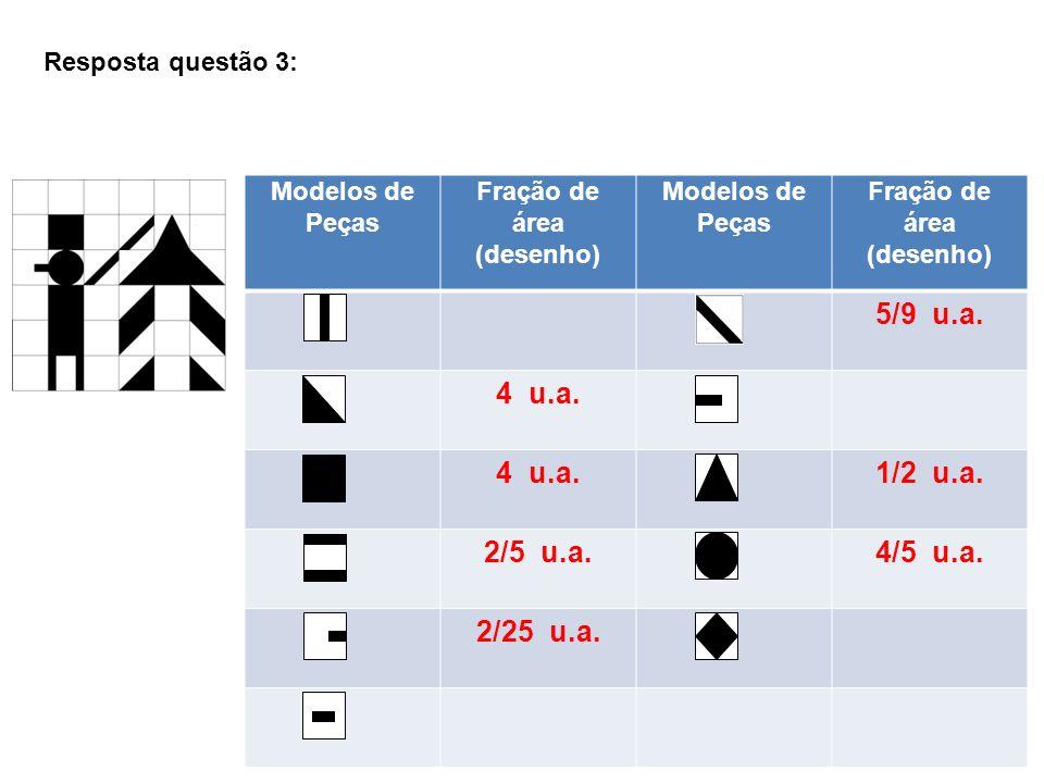 Modelos de Peças Fração de área (desenho) Modelos de Peças Fração de área (desenho) 5/9 u.a. 4 u.a. 1/2 u.a. 2/5 u.a.4/5 u.a. 2/25 u.a. Resposta quest