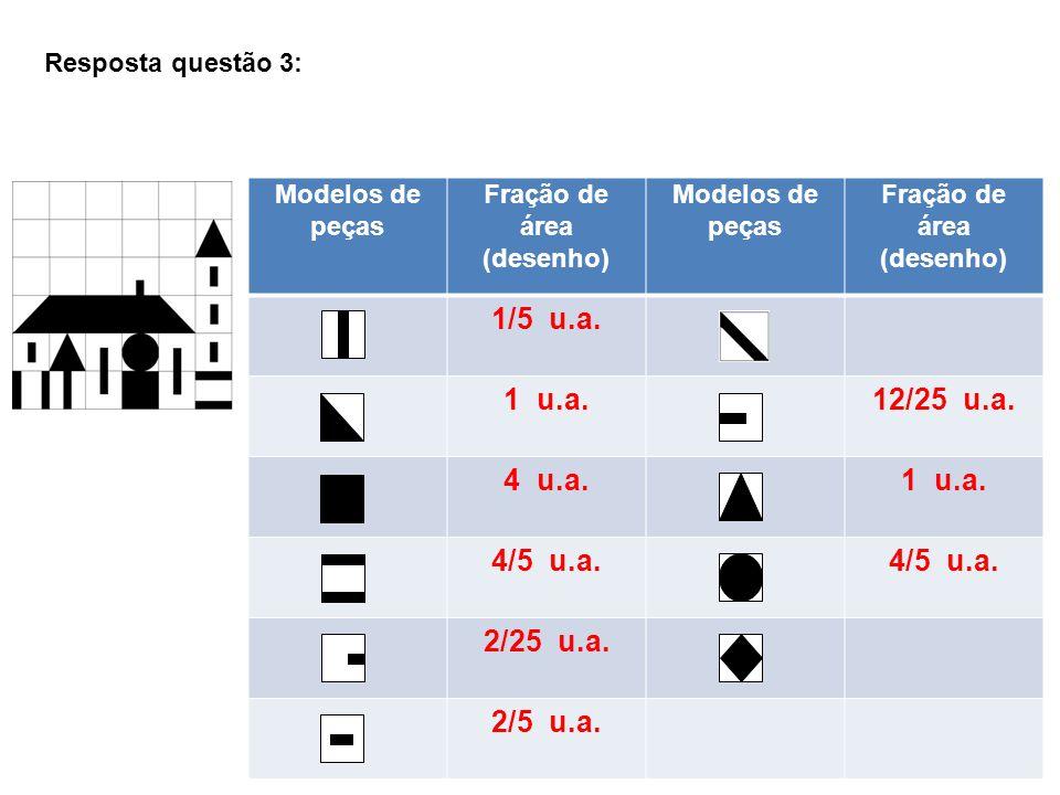 Resposta questão 3: Modelos de peças Fração de área (desenho) Modelos de peças Fração de área (desenho) 1/5 u.a. 1 u.a.12/25 u.a. 4 u.a.1 u.a. 4/5 u.a
