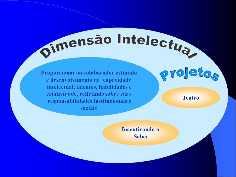 Proporcionar ao colaborador estímulo e desenvolvimento da capacidade intelectual, talentos, habilidades e criatividade, refletindo sobre suas responsa
