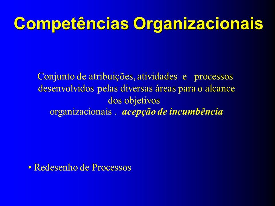 Competências Organizacionais Redesenho de Processos Conjunto de atribuições, atividades e processos desenvolvidos pelas diversas áreas para o alcance