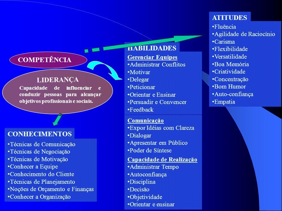COMPETÊNCIA Capacidade de influenciar e conduzir pessoas para alcançar objetivos profissionais e sociais. CONHECIMENTOS Técnicas de Comunicação Técnic