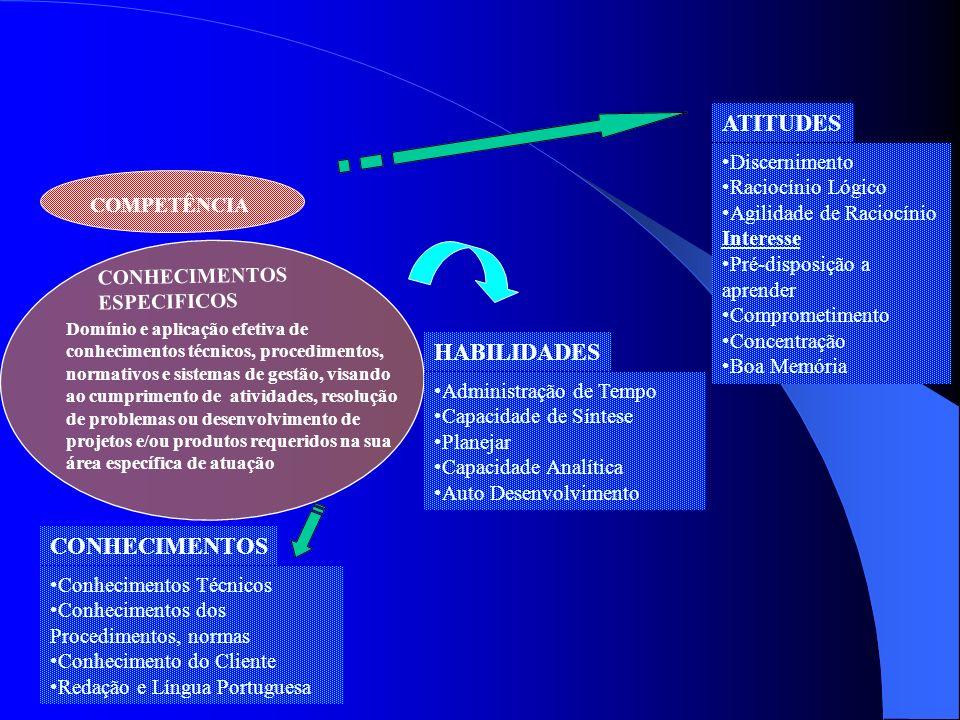 COMPETÊNCIA Domínio e aplicação efetiva de conhecimentos técnicos, procedimentos, normativos e sistemas de gestão, visando ao cumprimento de atividade