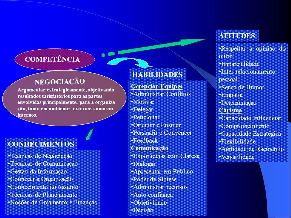 COMPETÊNCIA Argumentar estrategicamente, objetivando resultados satisfatórios para as partes envolvidas principalmente, para a organiza- ção, tanto em