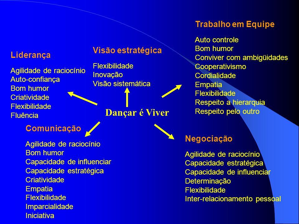 Liderança Agilidade de raciocínio Auto-confiança Bom humor Criatividade Flexibilidade Fluência Visão estratégica Flexibilidade Inovação Visão sistemát